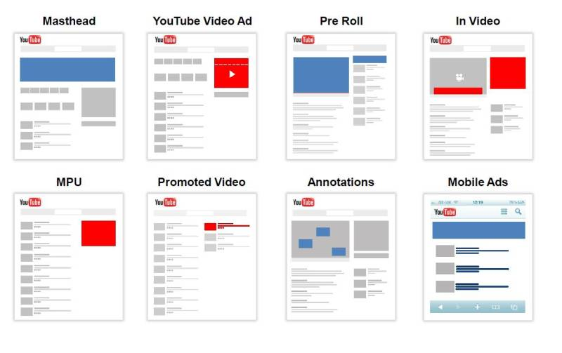 youtube and google video ad formats